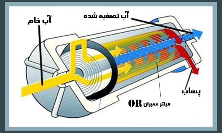 دستگاه تصفیه آب در شهرک چیتگر